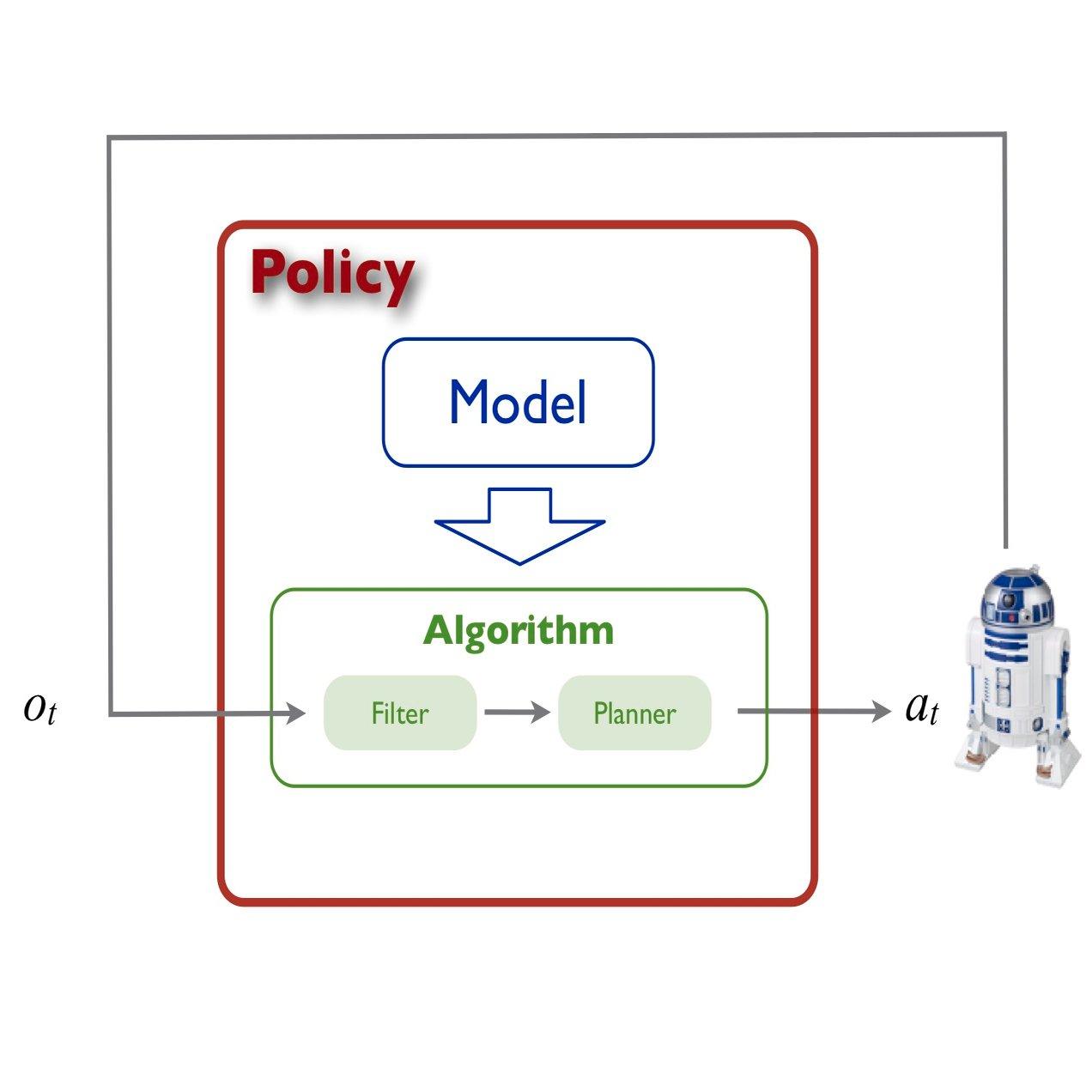 Algorithm + Neural Network = ?