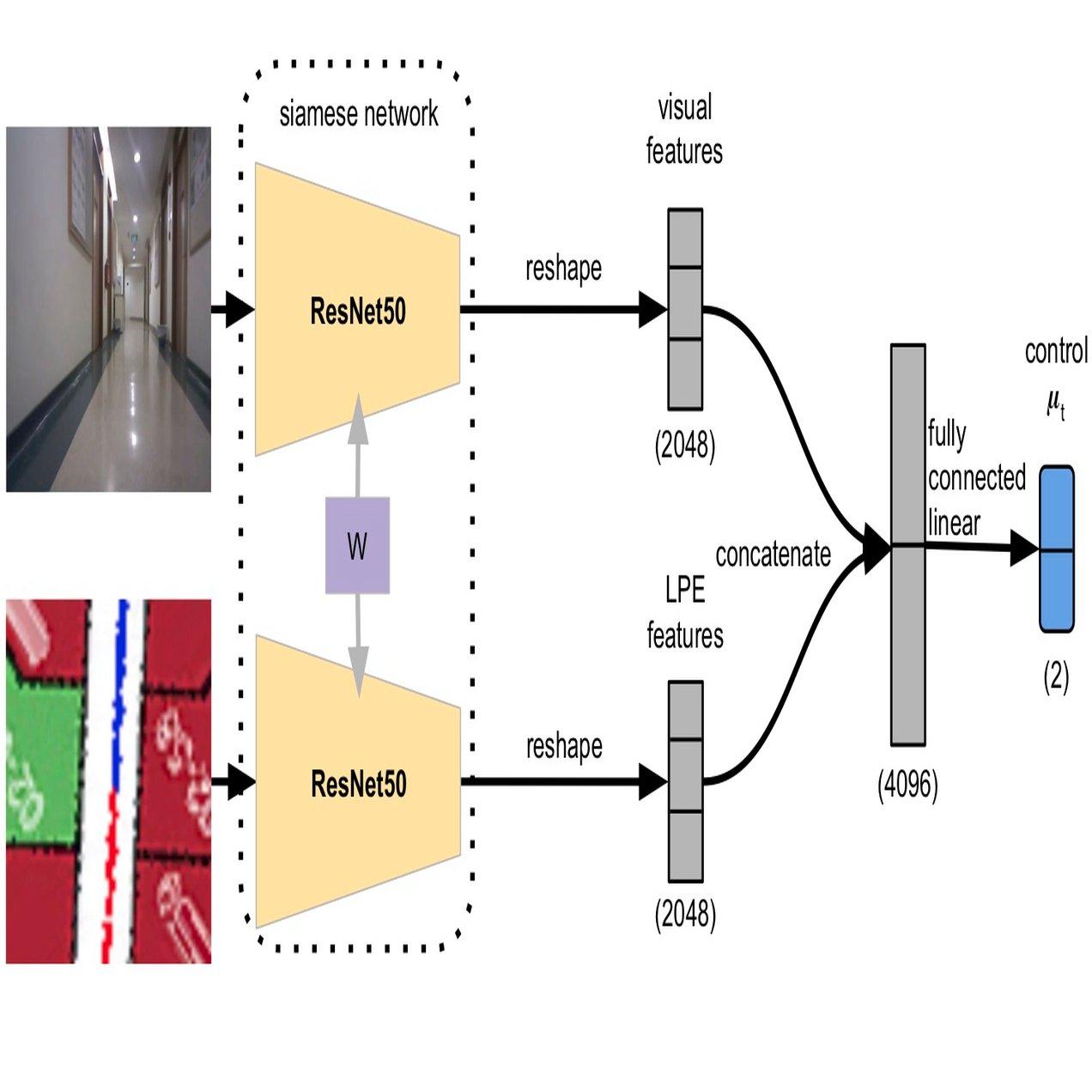 Intention Net for Autonomous Navigation