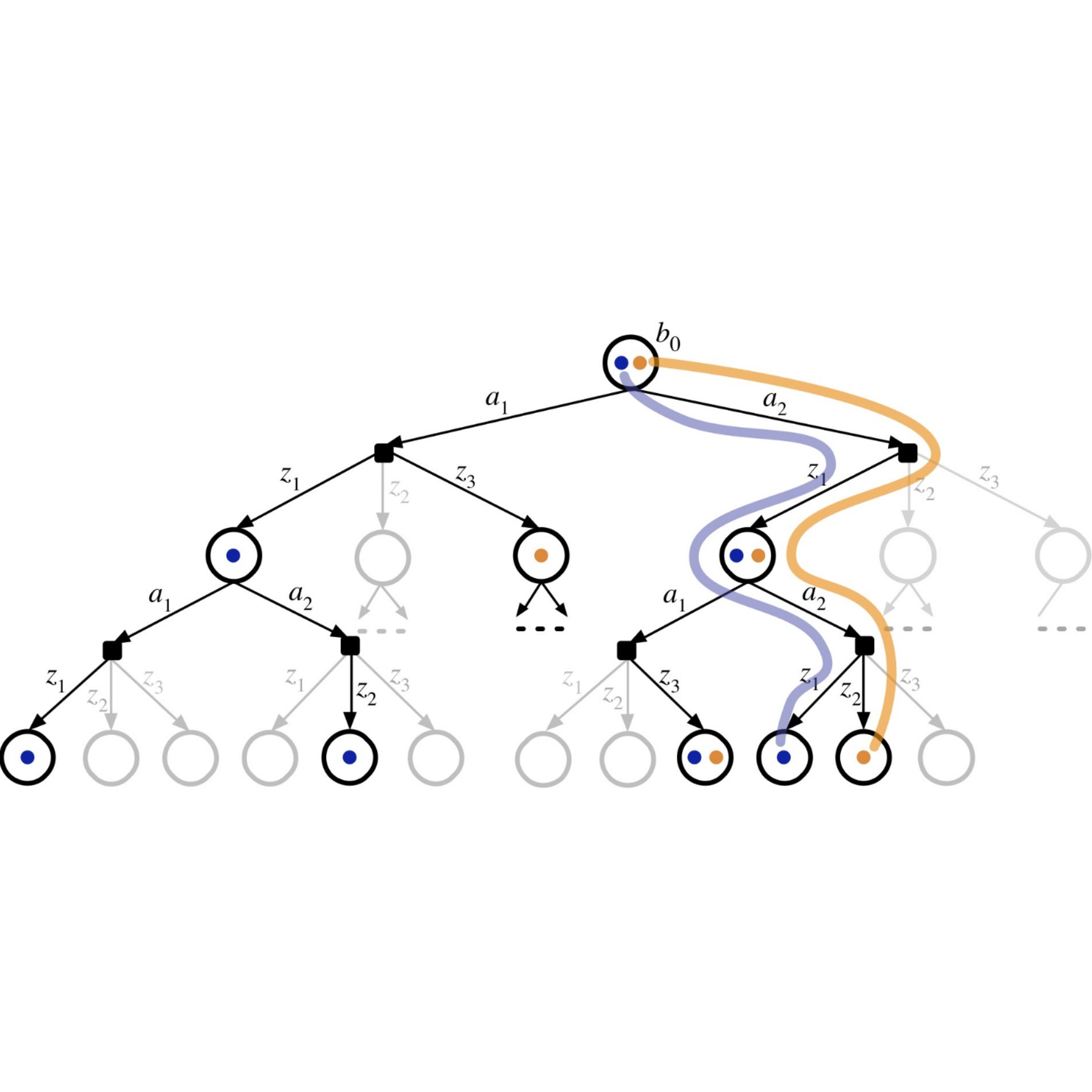 Online POMDP Planning